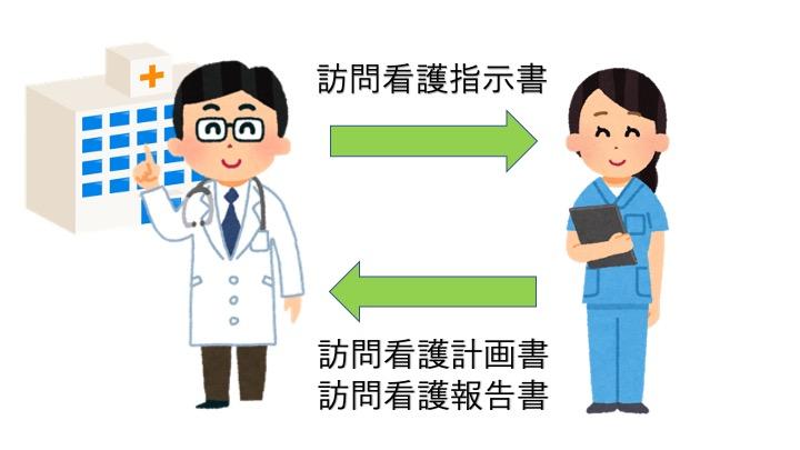 書き方 指示 訪問 看護 書
