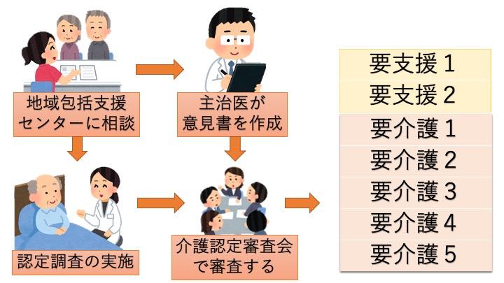 介護保険2−2